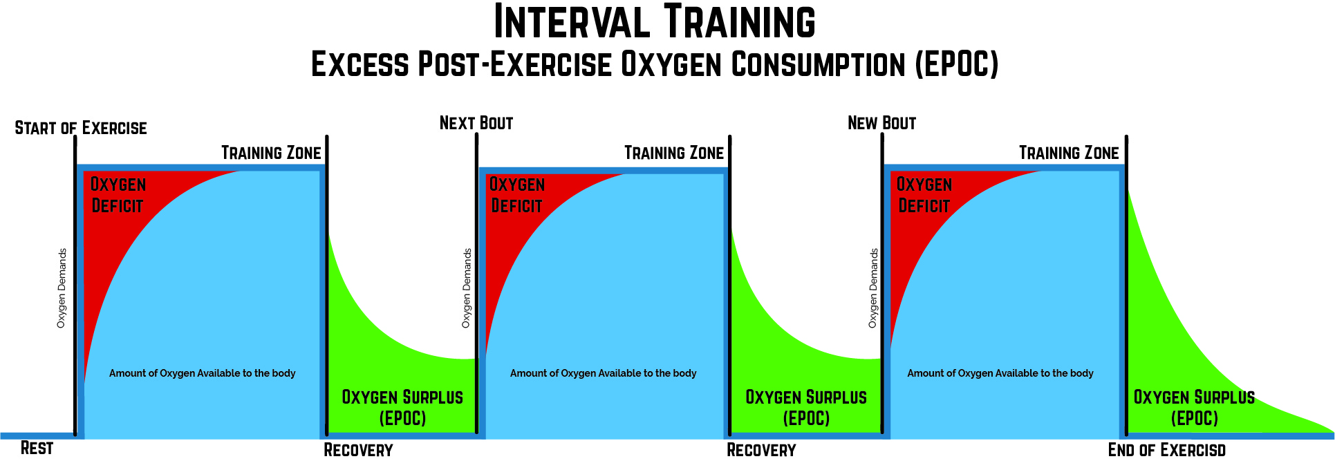 Understand the Science to Create Great HIIT Workouts 8